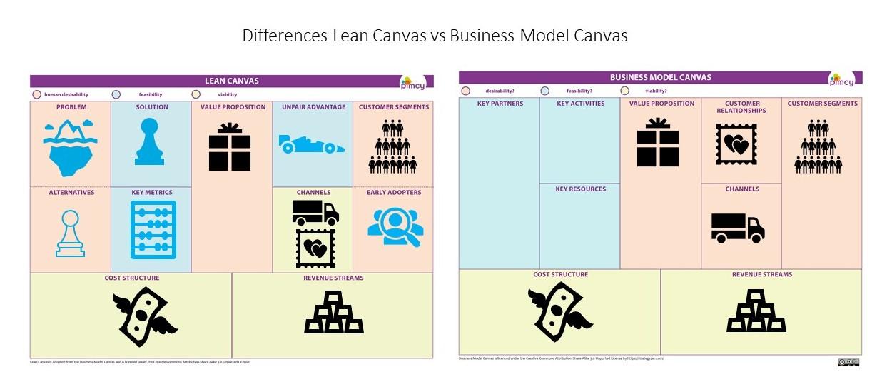 verschil business model canvas en lean canvas