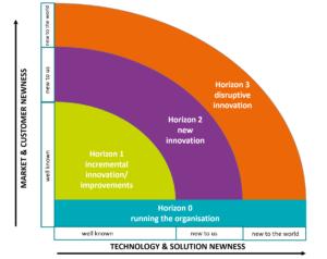 horizons of innovation