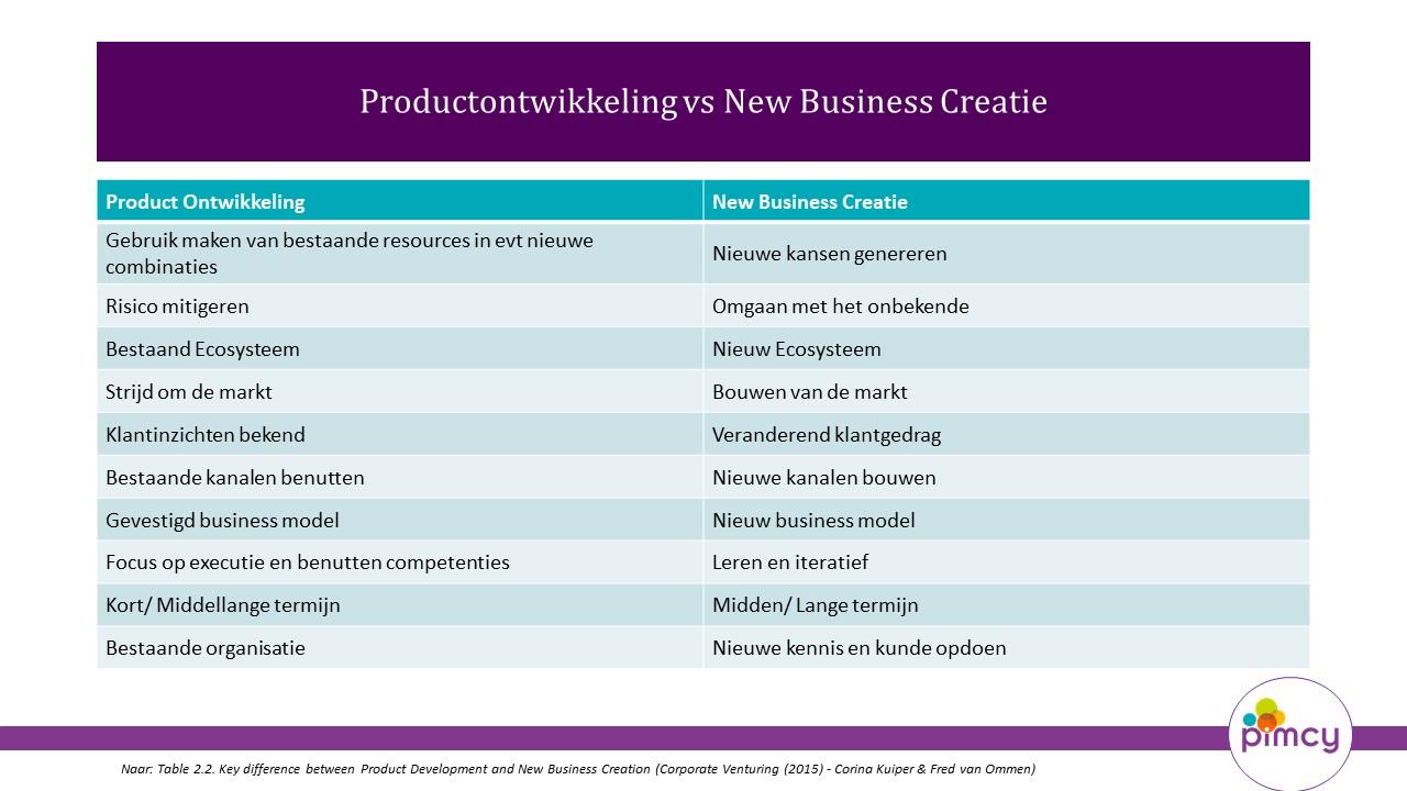 productontwikkeling versus new business creatie