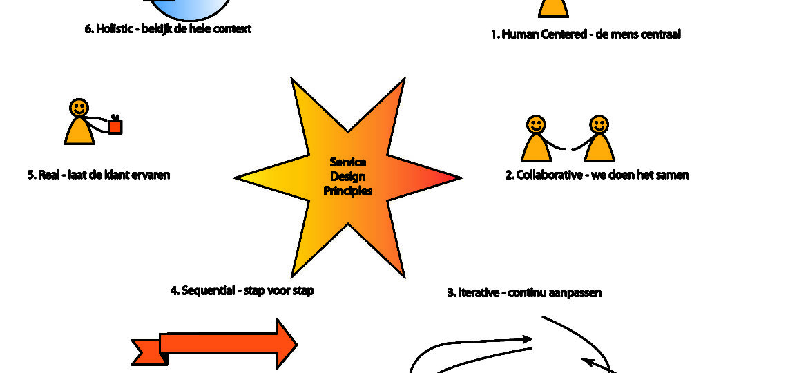 service design/ design thinking principes