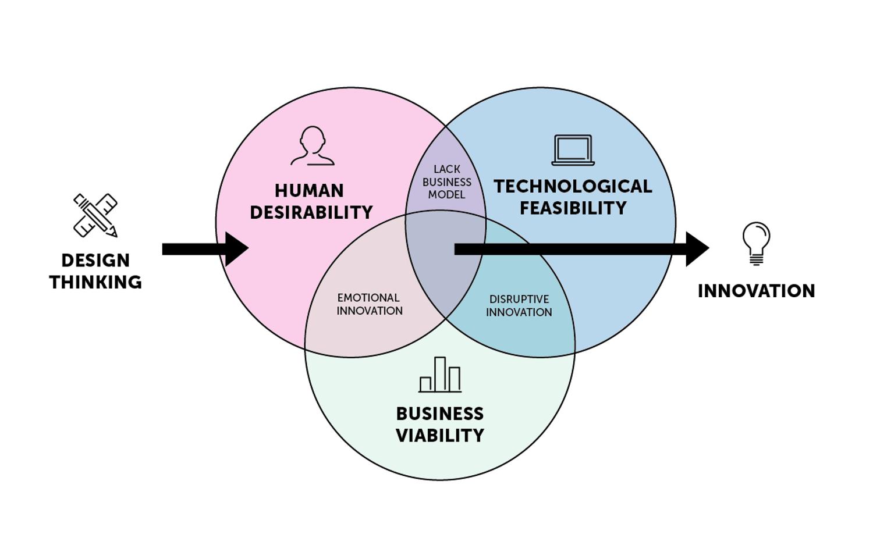design thinking/ service design