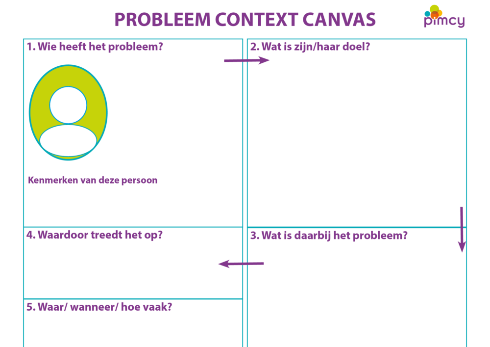 Probleem Context Canvas