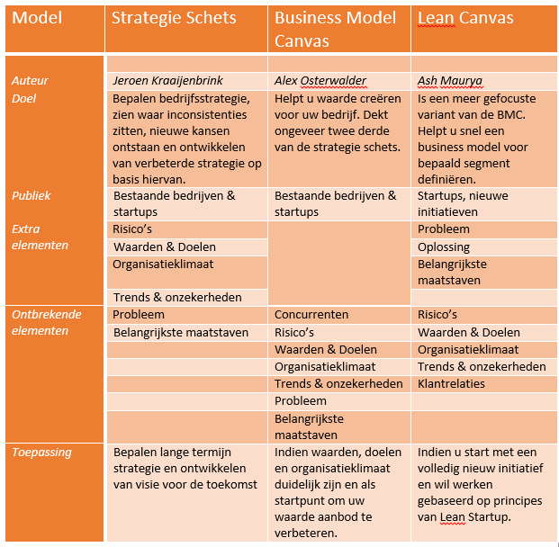 vergelijking BMC, Lean Canvas, Strategie Schets