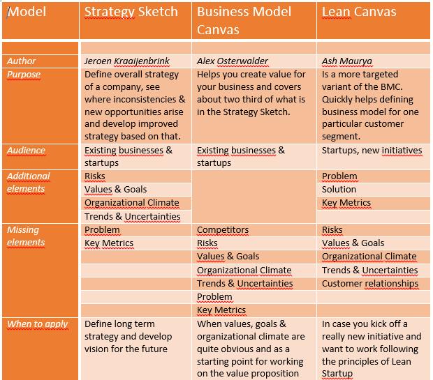 summary comparison business model canvas, lean canvas, strategy sketch