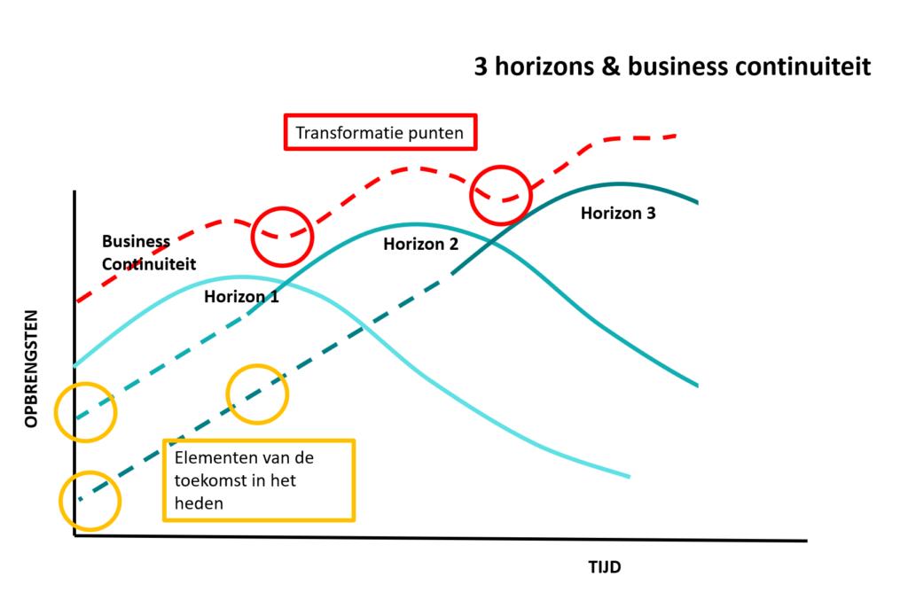 de 3 horizons van innovatie
