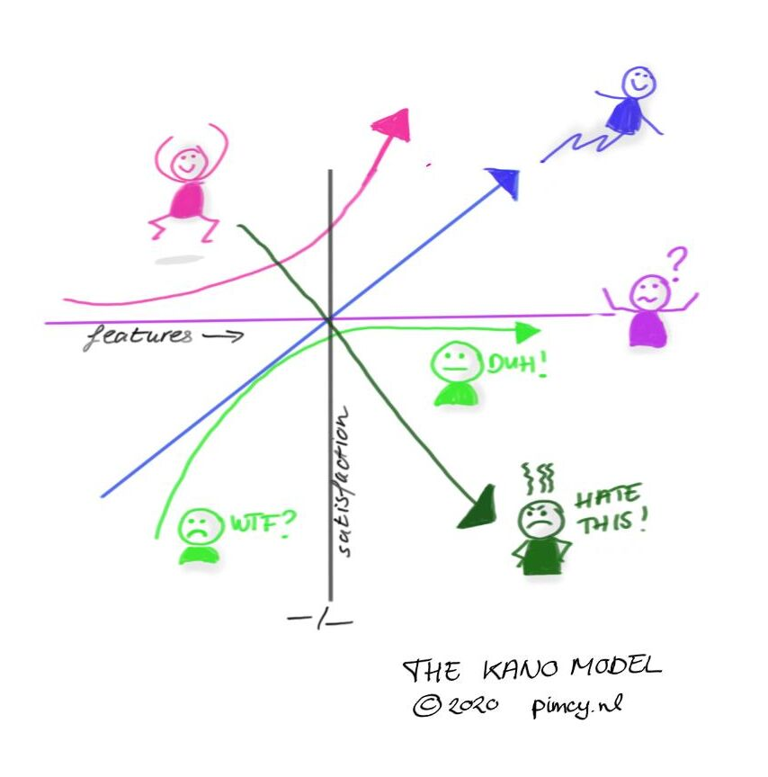kano model visual