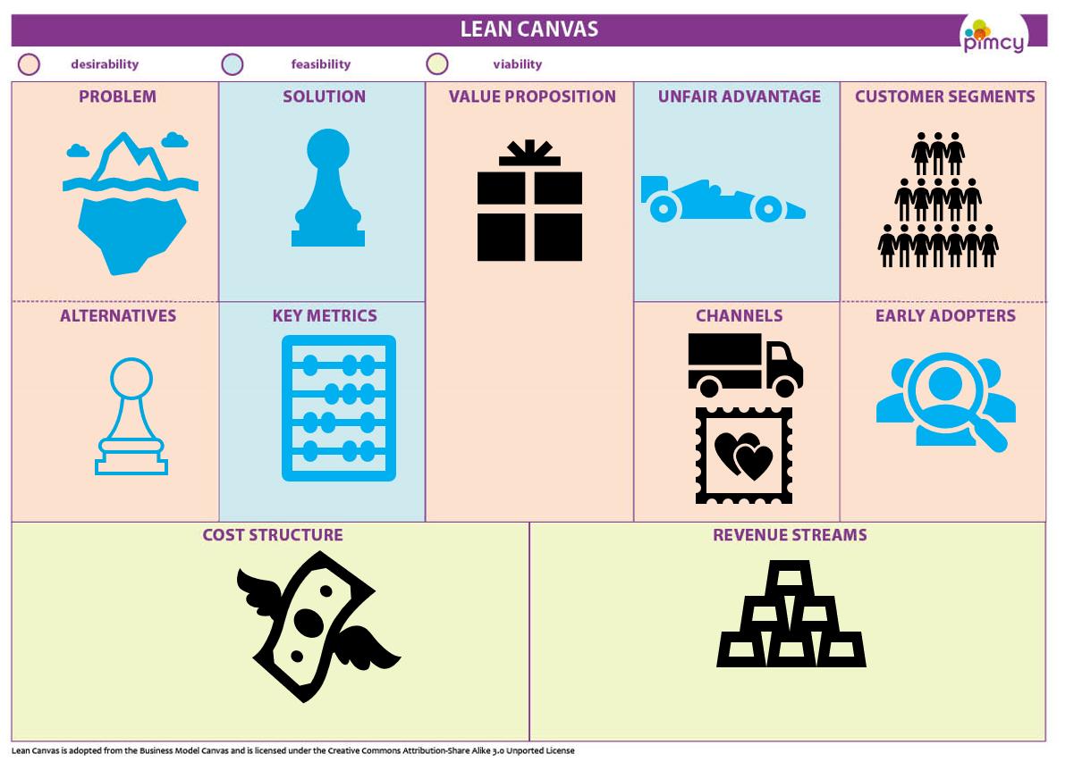 leancanvas vs bmc
