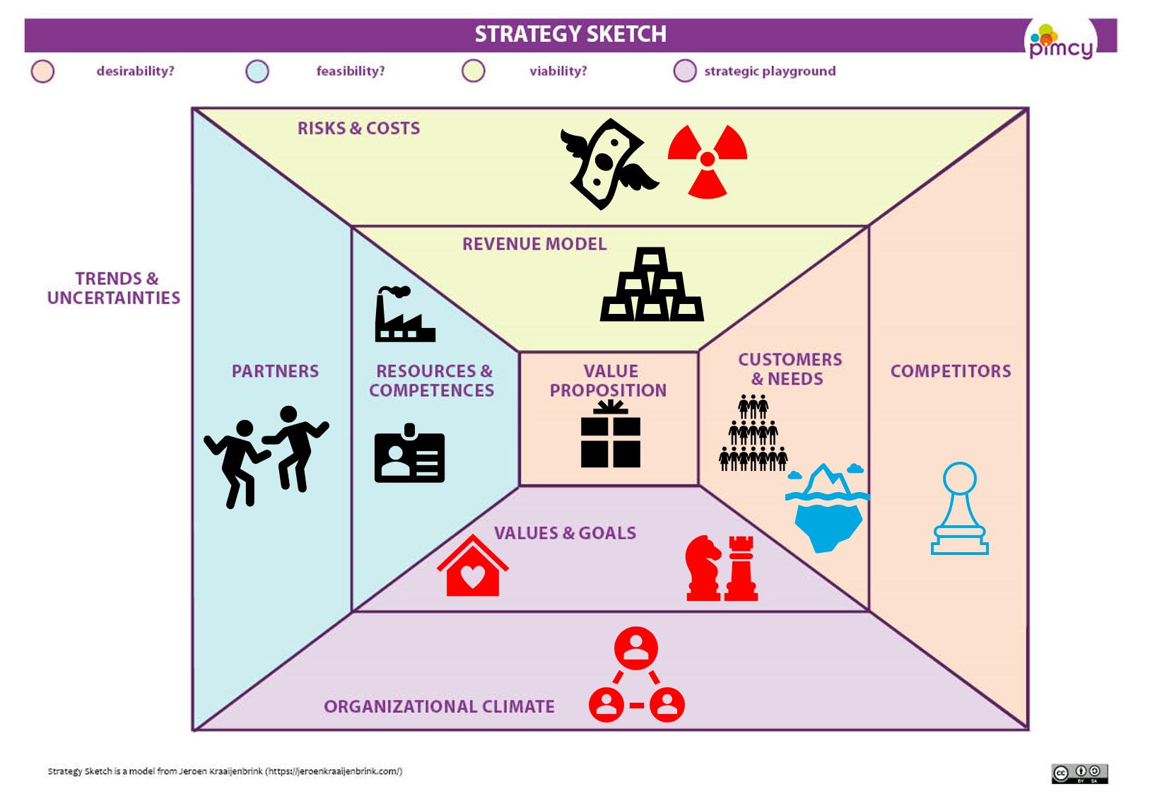 strategy sketch