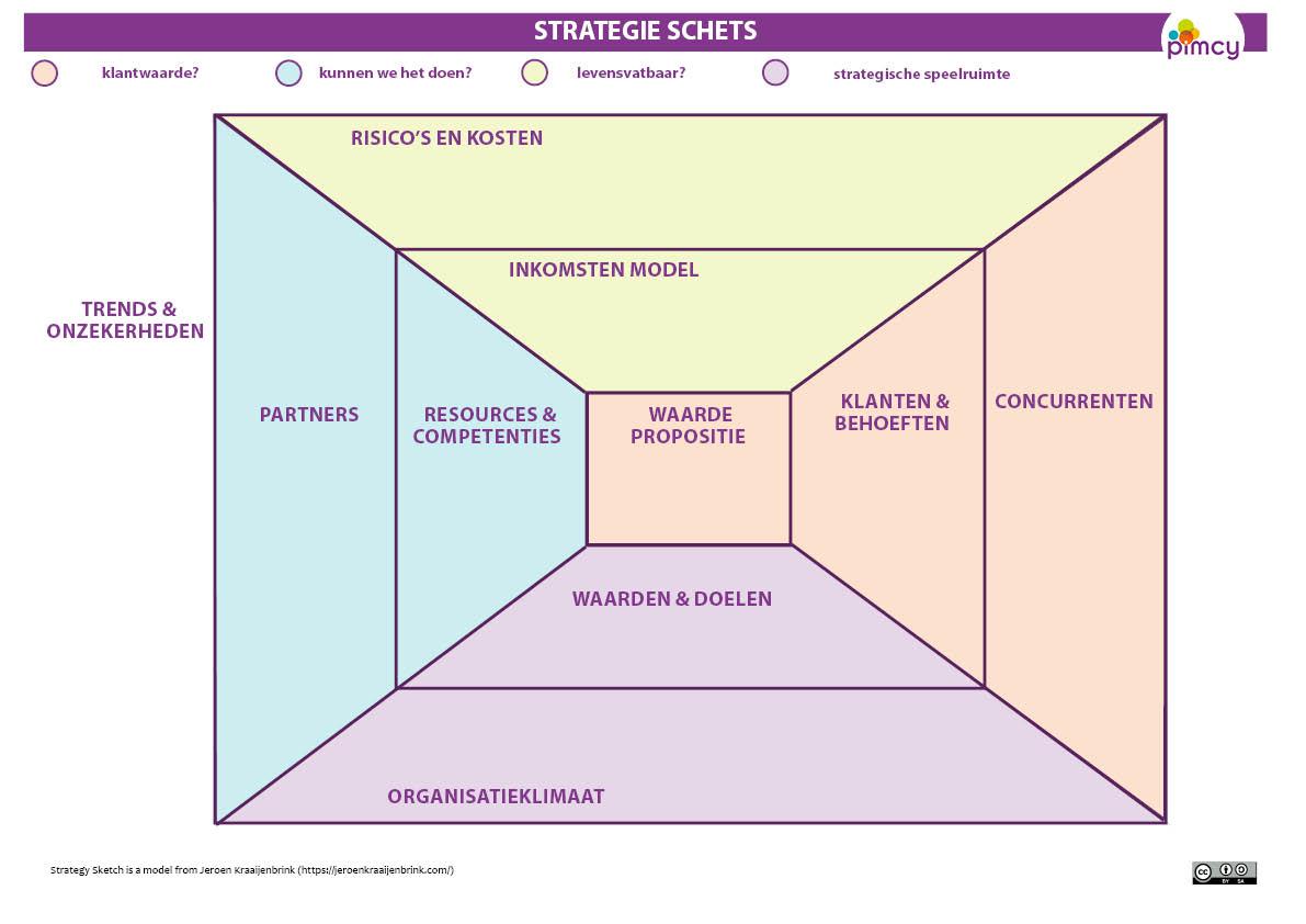 strategie schets